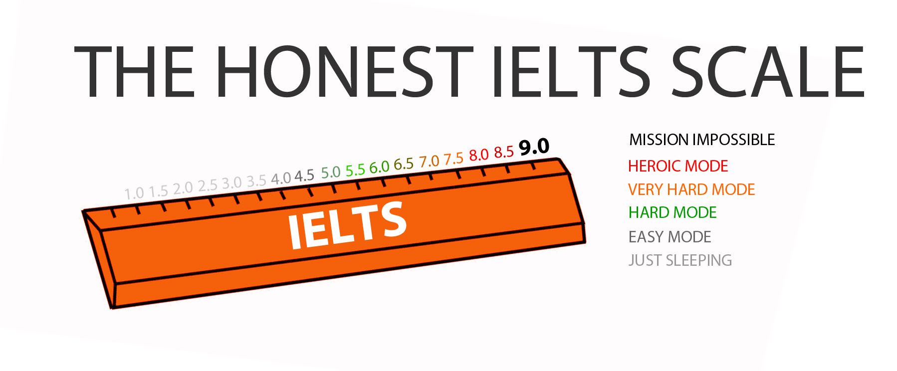The Honest IELTS Scale